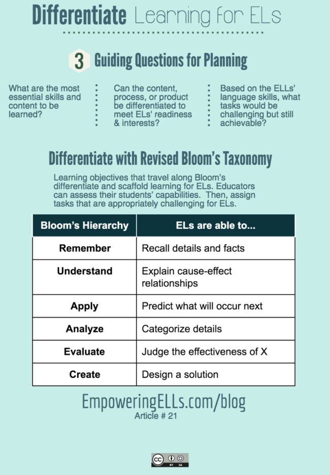 21. Students in Bloom: Planning Differentiated Lessons with Bloom's |  Empowering ELLs